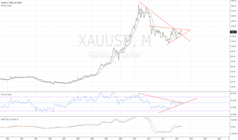 XAUUSD: XAUUSD monthly - still consolidating