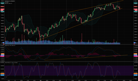 XBTUSD: BTC Strong Uptrend, Time to Buy