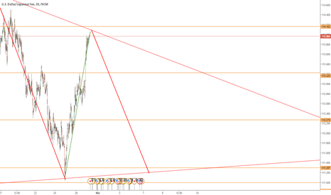 USDJPY: If R holds, Short to 111.0