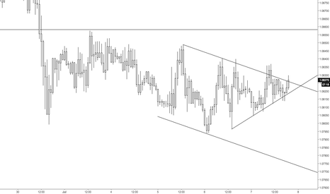 EURCHF: Watching for a break
