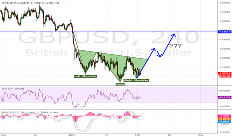 GBPUSD: Inverted S-H-S for GBPUSD