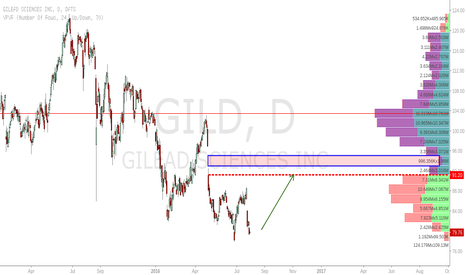 Gild Stock Quote Entrancing Gild Stock Price And Chart  Tradingview  United Kingdom