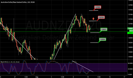 AUDNZD: Short .618 retracement of Double Top