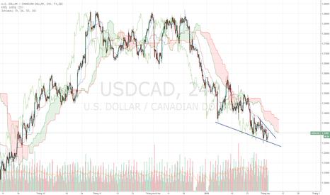 USDCAD: USDCAD - Xu hướng giảm vẫn còn.