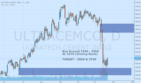 ULTRACEMCO: Ultratech Cement Bullish View
