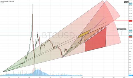 BTCUSD: Bitcoin - $200 by December