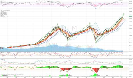 SP1!: S&P 500 Bearish, Short