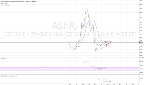 ASHR: ASHR monthly - needs to go above $25.88