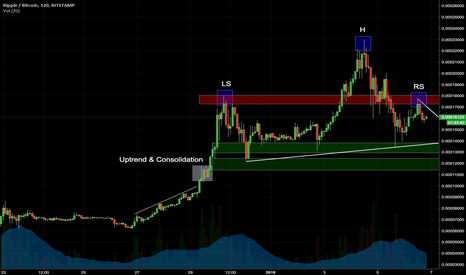 XRPBTC: Ripple (XRP): Head and shoulders pattern formation