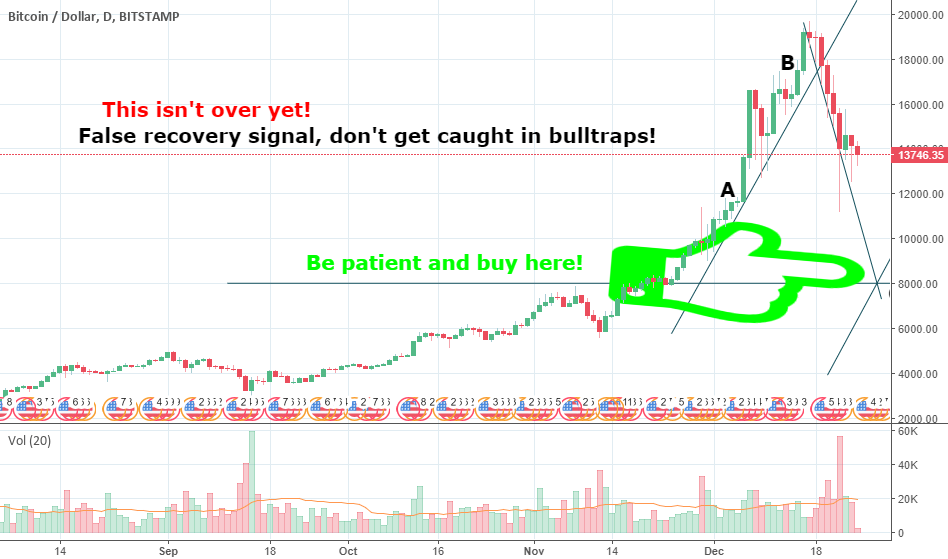 BTC Correction NOT OVER YET. I repeat, NOT OVER YET.