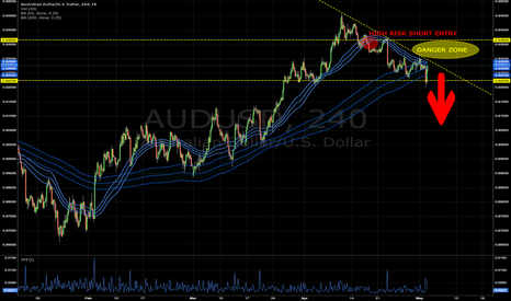 AUDUSD: Danger Ahead for the Aussie