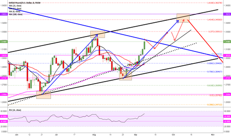 GBPUSD: SHORT TERM any correction lower is buying opportunity.