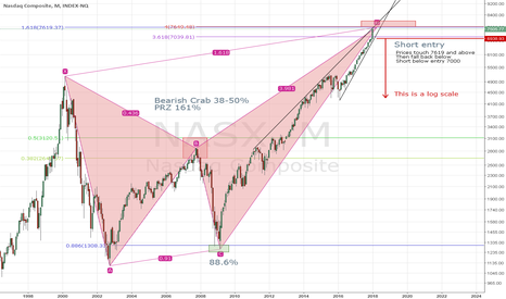 NASX: Major potential reversal zone on NASDAQ (7619)