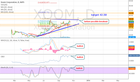 XOOM: XOOM - watch closely