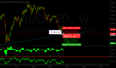 AUDUSD: AUDUSD GOING TO BREAK THE WEEKLY TREND LINE