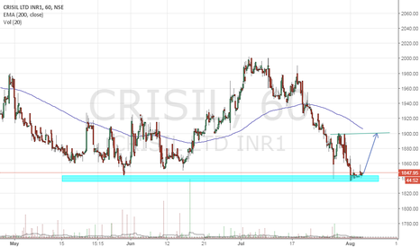 CRISIL: buy for short term