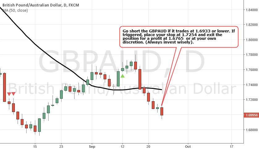 GBPAUD - BEARISH Strategy