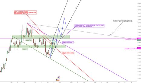 EURUSD: EUR/USD Bullish Projection Scenario