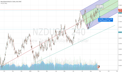 NZDUSD: NZD to bounce off .73200