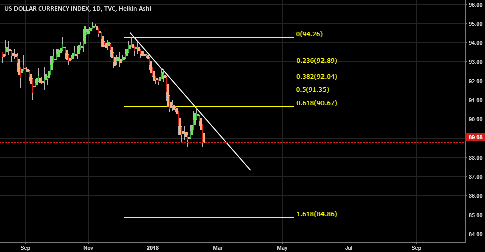 DOLLAR INDEX SHORT IDEA