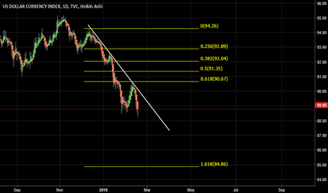 DXY: DOLLAR INDEX SHORT IDEA