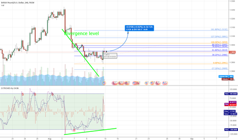 GBPUSD: GBP/USD Resistances and Supoorts