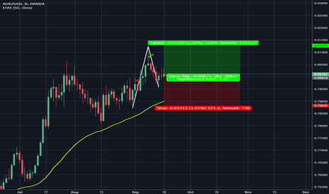 AUDUSD: AUD/USD POSSIBLE LONG BASED ON DAILY ANALYSIS.