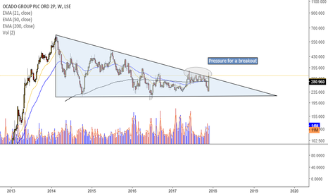 OCDO: Will $OCDO break out of its descending triangle?