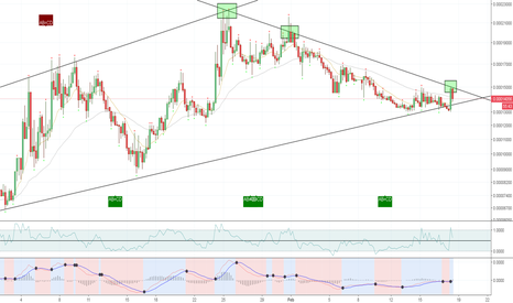 ELFBTC: ELFBTC - DOWNTREND CHANNEL BREAK