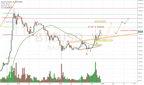 BTCUSD: Bullish case