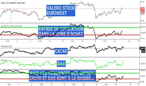 FR: valeo stock euronext symbole FR