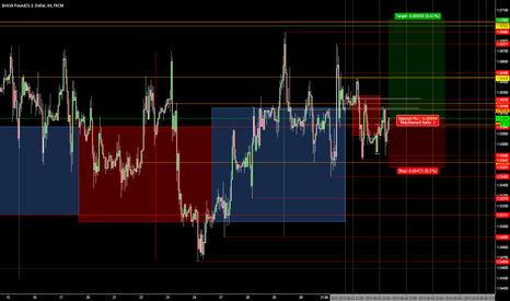 GBPUSD: Long here at 1.5605