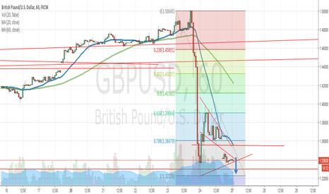 GBPUSD: GBPUSD Triangle Break Down