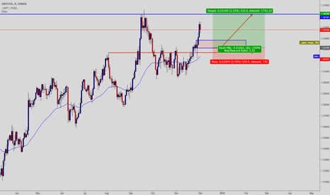 GBPUSD: Gbb Usd Go long at the retracement level.