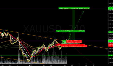 XAUUSD: long gold with small risk