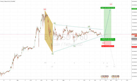 BTCUSDT: BTC - завершение треугольника