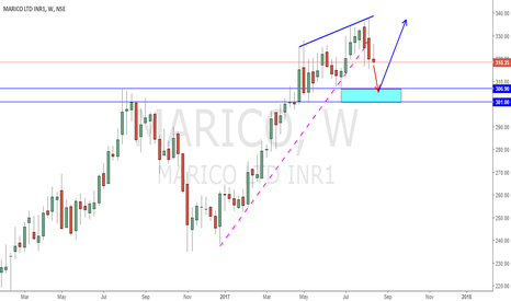 MARICO: Week Price action Leads Confusion of Trend