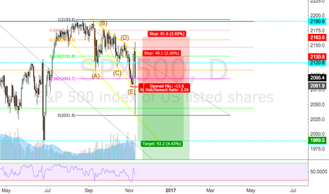SPX500: Bearish on the Don