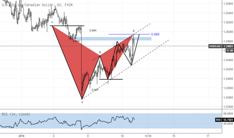 USDCAD: Peluang Sell USDCAD