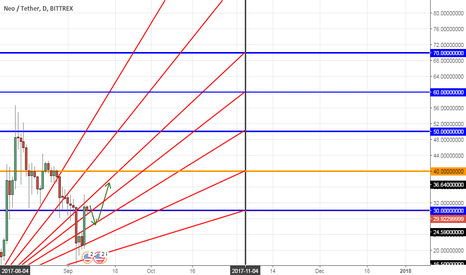 NEOUSDT: NEO vs USD BITTREX platform