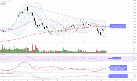 CVA: Bearish technicals. Trendline, 50 and 200 day resistance.