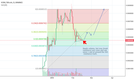 ICXBTC: ICX nearing breakout point? Fingers crossed!