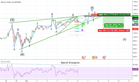 BTCUSD: BTC Long From 11280 to 12130