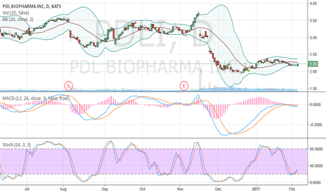 PDLI: oversold and crawling