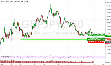 GBPJPY: Trend continuation