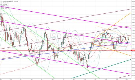USDJPY: ドル円:ダイヤモンドパターンが成立するか否かの大事な時期でして…