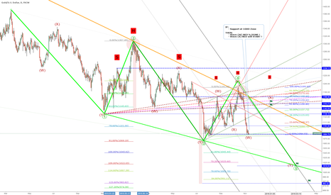 XAUUSD: EW-Target: 1053 = wave (X) of ((5)) of EDT, IF support-zone 1080