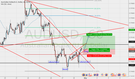 AUDUSD: Long on AUDUSD to the 50 or 61.8 retracement