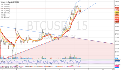 BTCUSD: Adding a possible side trending channel.