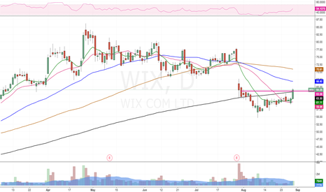 WIX: >200D , volume catching up